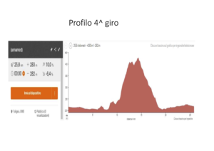 dati tecnici Coppa San Michele 2021